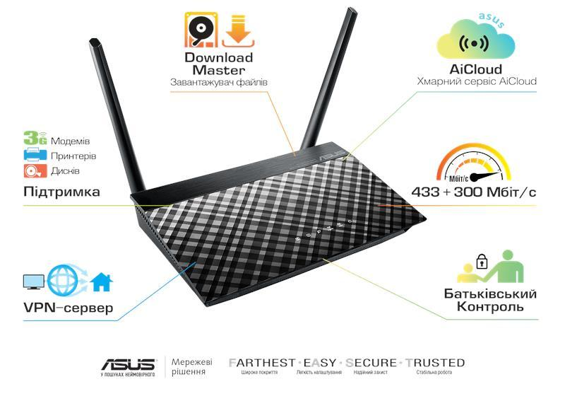 Маршрутизатор ASUS RT-AC750