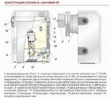 Житомир-М  АОГВ 15 сн, фото 3