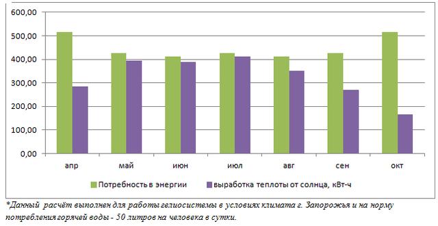 Производительность гелиосистемы в течении года для 6 человек