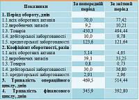 Курсовая работа по экономике предприятия в Украине Услуги на ua Управління активами підприємства
