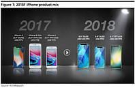 iPhone 9 Plus, iPhone X2 могут быть представлены в 2018 году