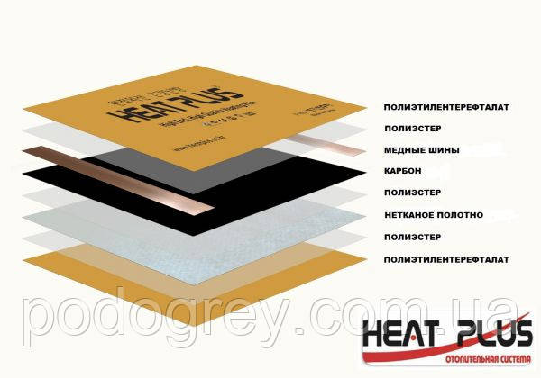Структура сплошной нагревательной пленки Heat Plus